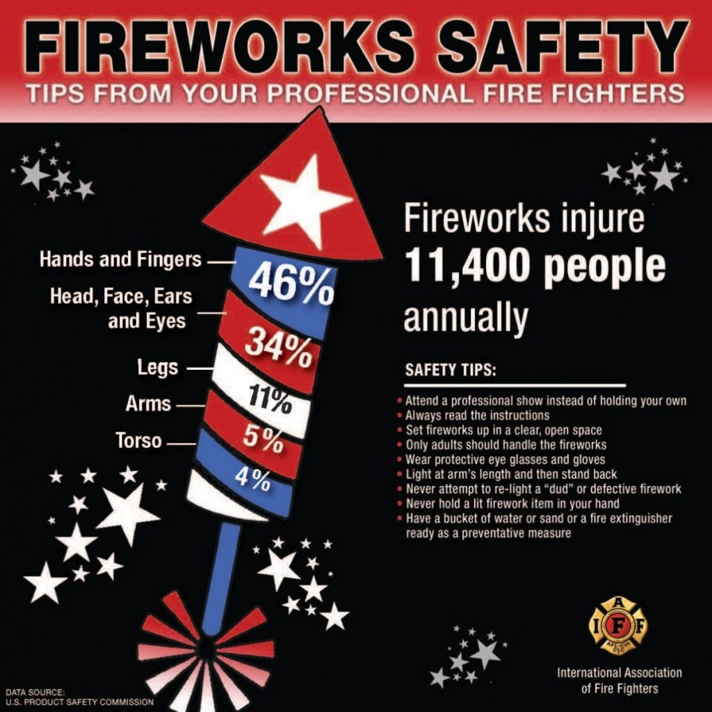 Practice Fireworks Safety